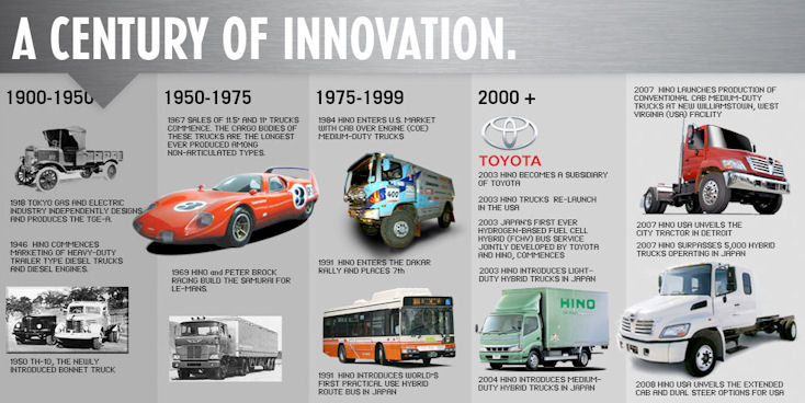 A century of innovation - courtesy Hino USA